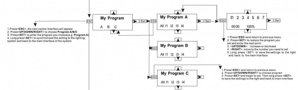 Orphek Atlantik Comment configurer mon programme
