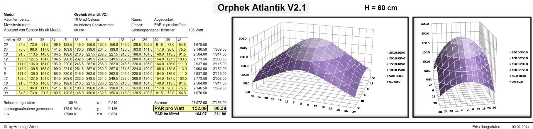 Orphek Atlantik V2.1 LED lighting fixture-PAR MAP -PAR per Watt