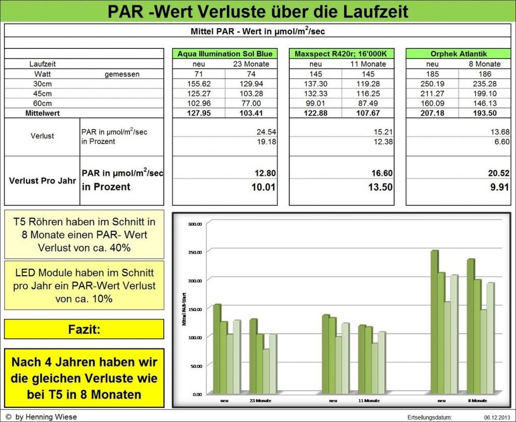 Test_ Henning_Wiese