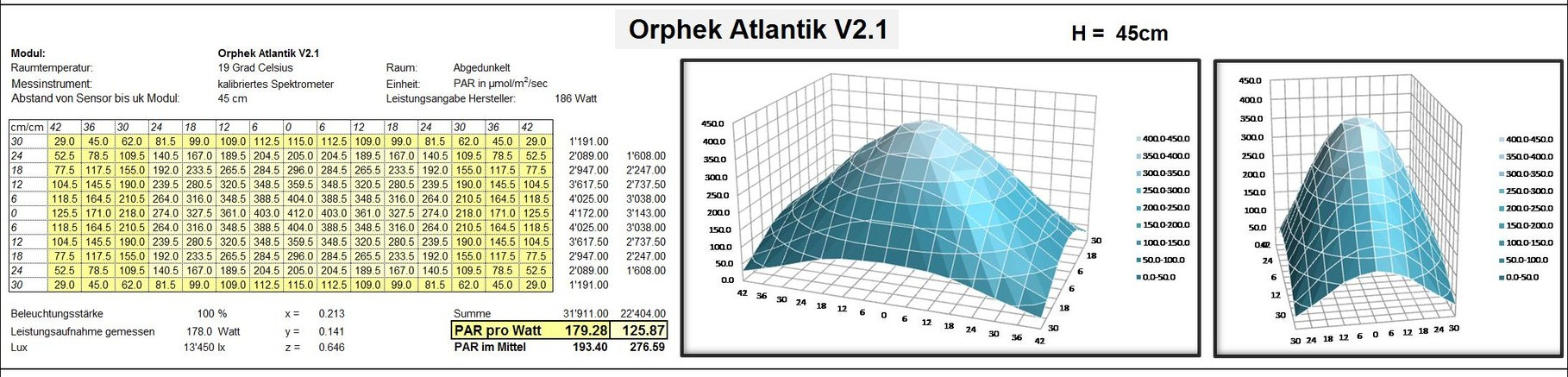 orphek-الأطلسي Atlantik PAR-MAP-v2.1 45cm