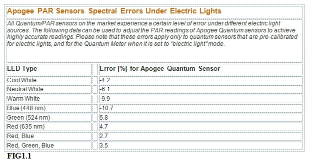 Apogee PAR Sensorer Spectral Fejl Under Electric Lights