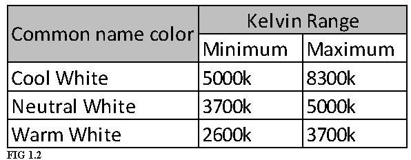Kelvin-Range