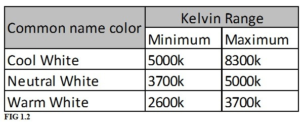 kelvin ratings