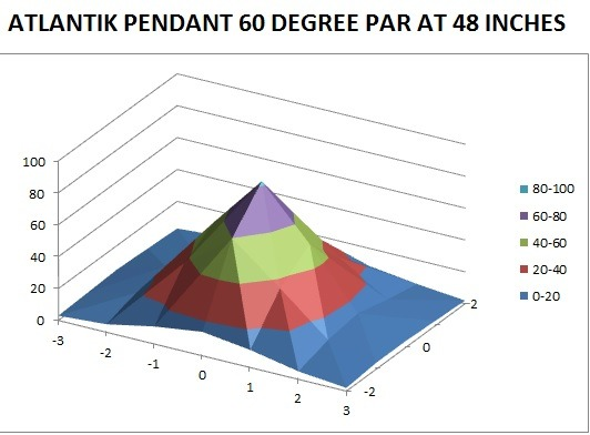 48 اختبار بوصة PAR