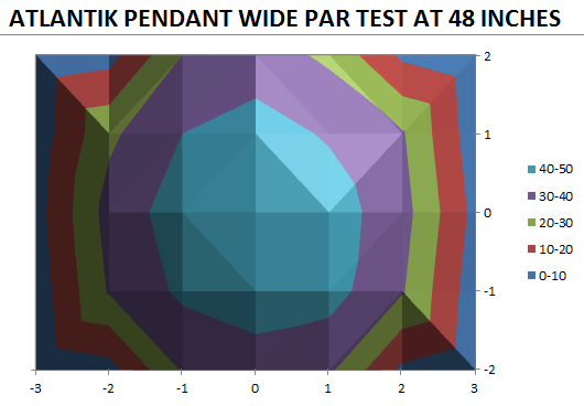 Test Atlantik Pandent Par