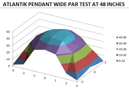 Atlantik Pandent Par 48 prueba pulgadas