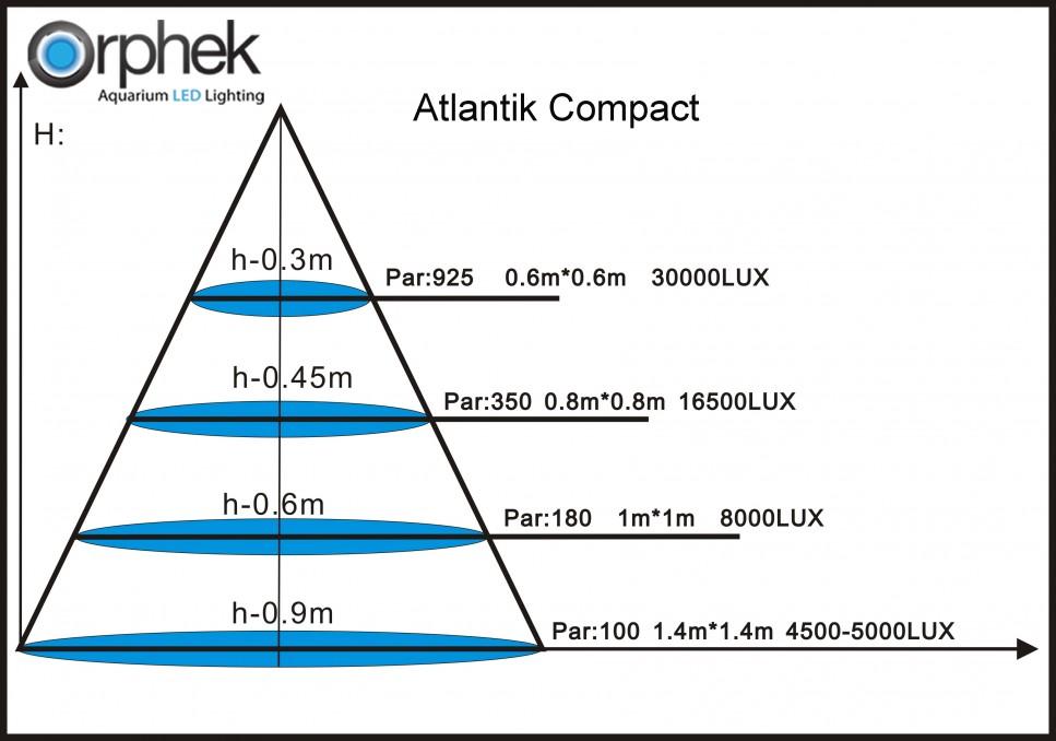 PAR -LUX- AT Compact Β
