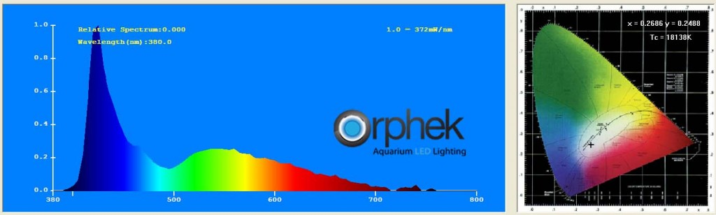 Orphek AT-V2.1B-channel-3-Spectrum