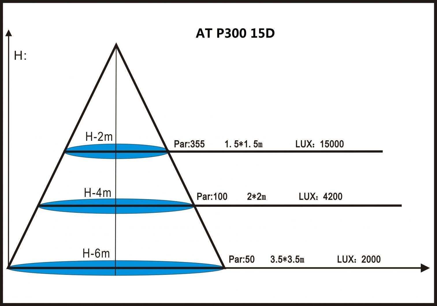 a-p300-15d