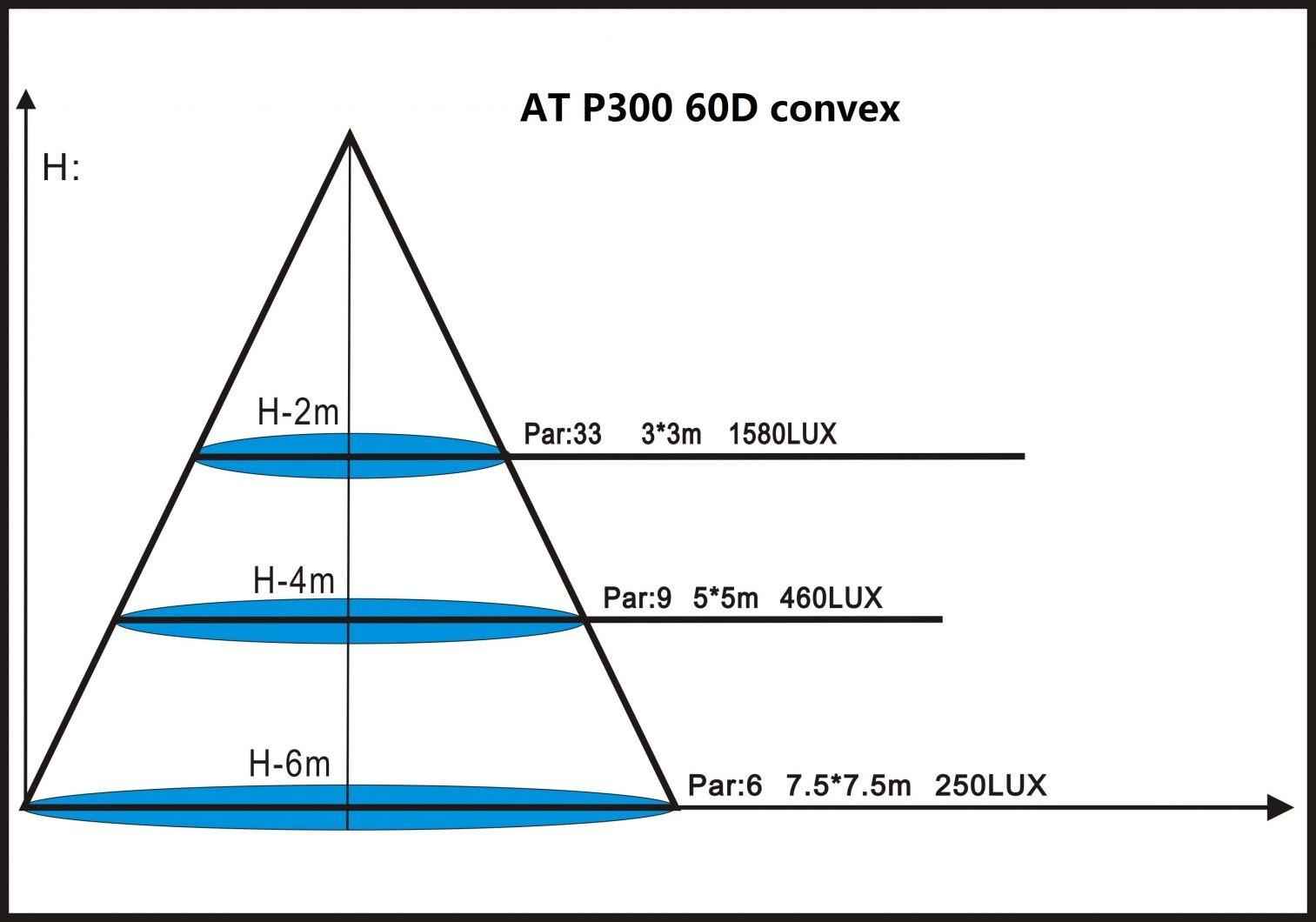 a-p300-60d-convessa