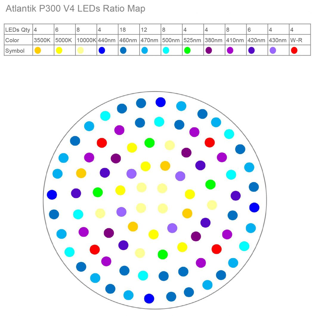 Atlantik P300 V4 LEDs Ratio Map 20170307 update
