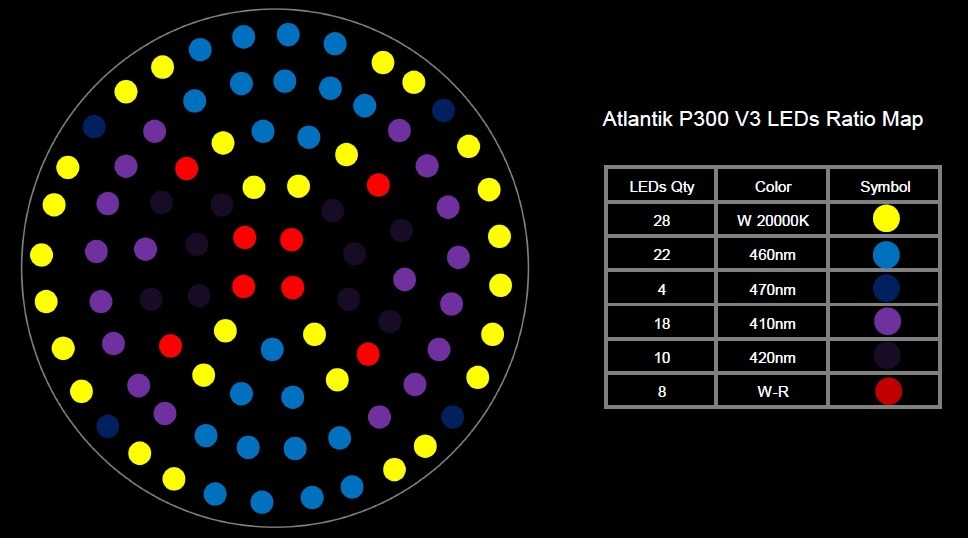 Atlantik P300 ratio -Map