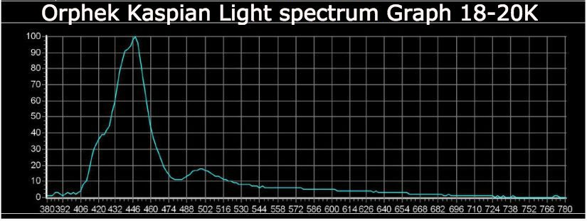 light-spectrum-graph-18-20k
