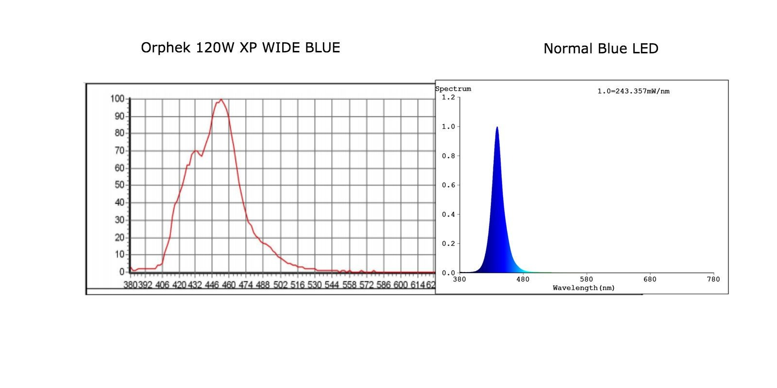 Orphek 120W-XP Wide BLue Spectrum vs LED Biru Normal