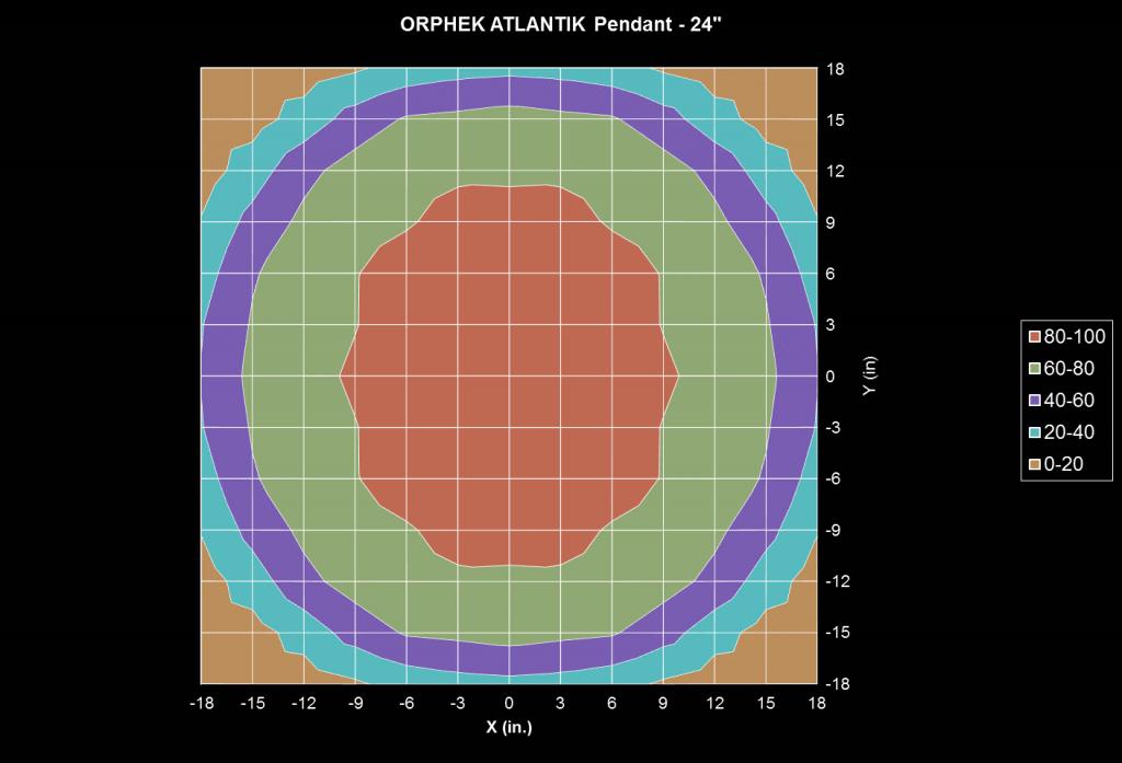 Orphek-Атлантик-подвеска-PAR-тест-24-дюймовый