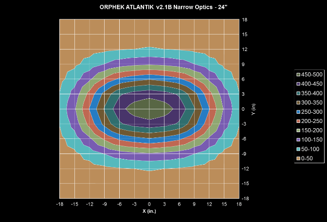 Orphek-Atlantik-v2.1B-WiFi-Narrow-Distribution-at-24-tommer