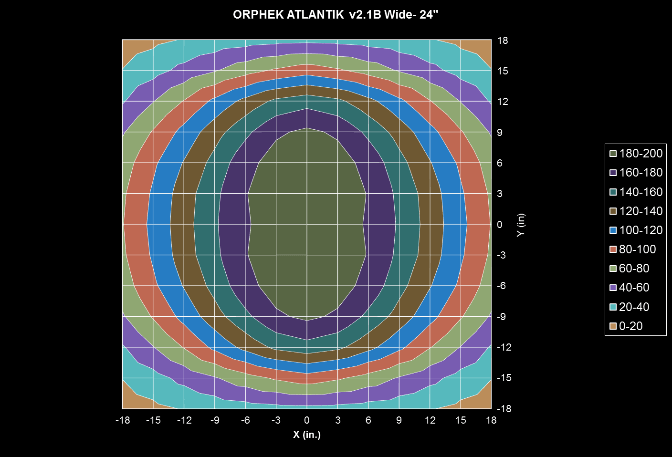 Orphek Atlantik-v2.1B-- Wide-PAR-test-24 ιντσών