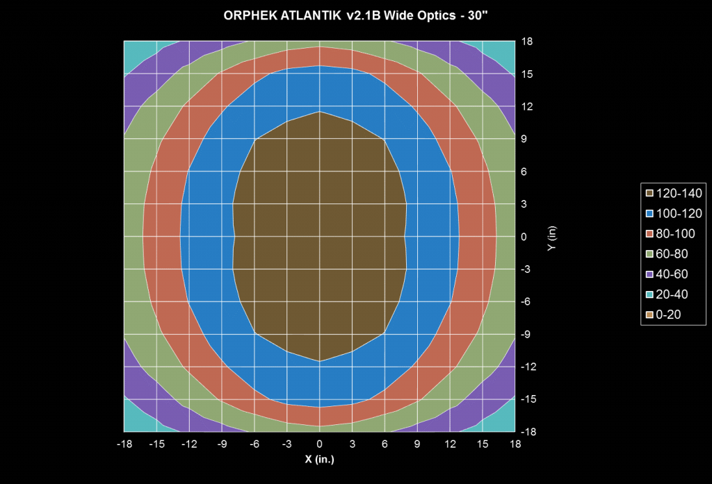 Orphek-Atlantik-v2.1B-Wide-PAR-test 30-tums