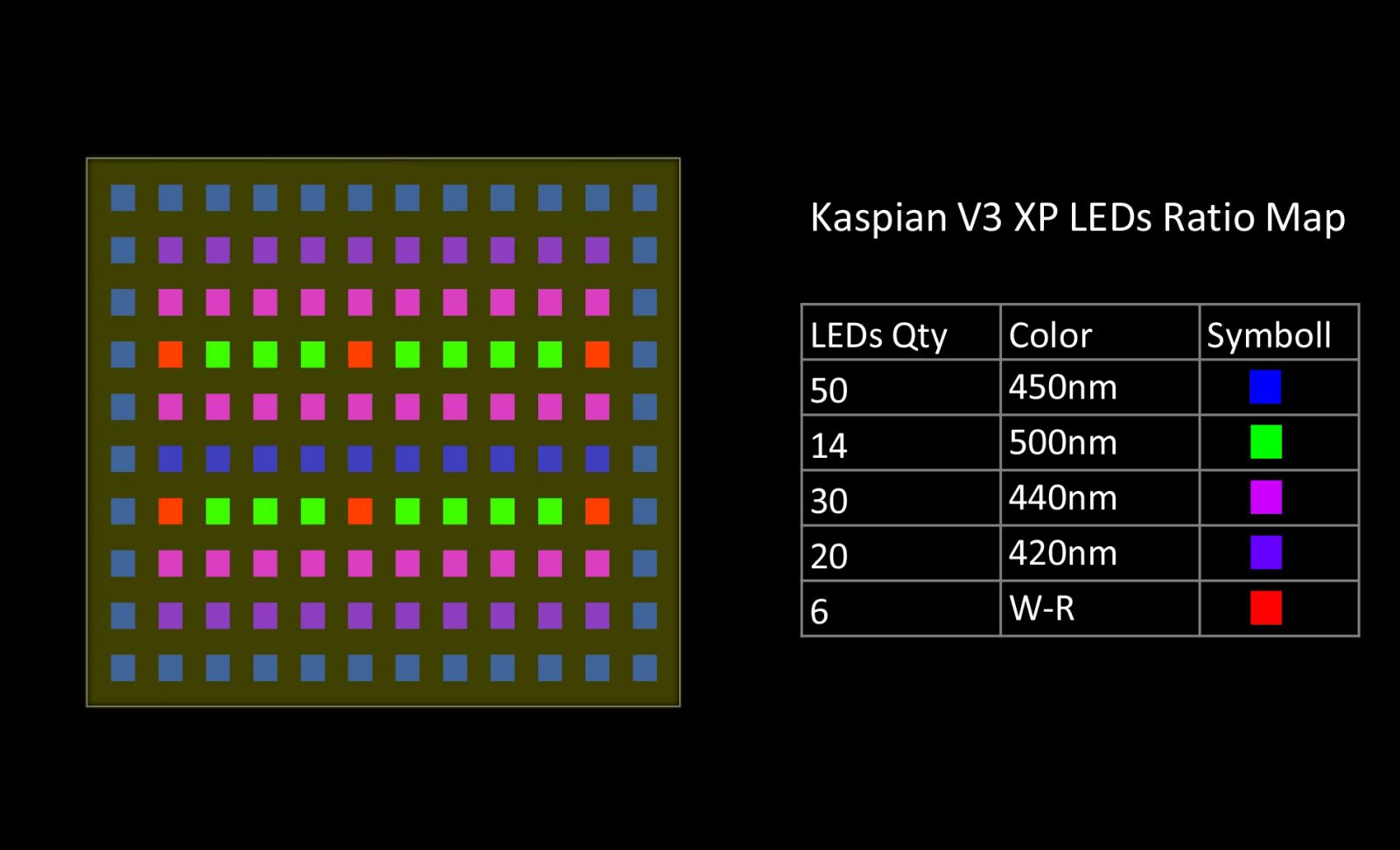 orphek-new-led-matrix-chip-using-120pcs-of-3watt