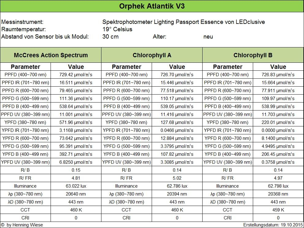 الأطلسي-v3-الكلوروفيل-AB-PAR