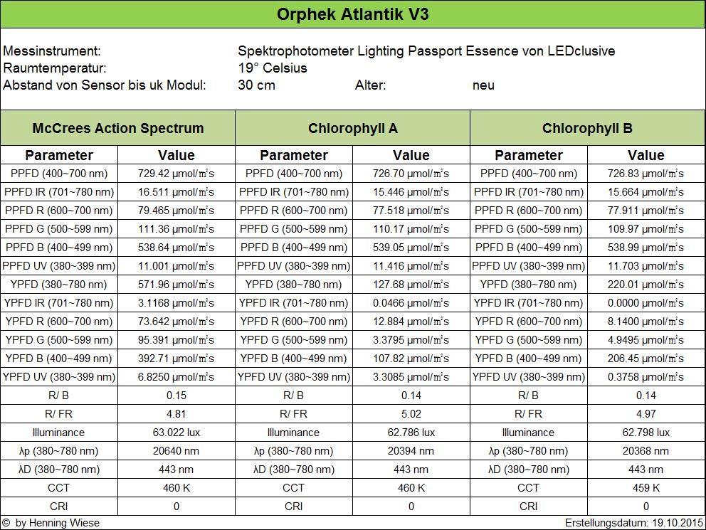 Atlantik-v3-ক্লোরোফিল-আব-par
