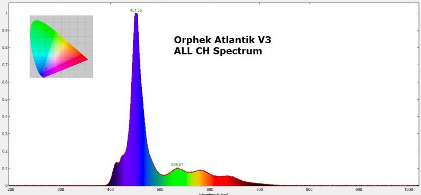 Orphek-Atlantik-v3-spektrum-ALL-channel