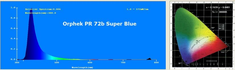 PR72 فوق العاده آبی-SPEC