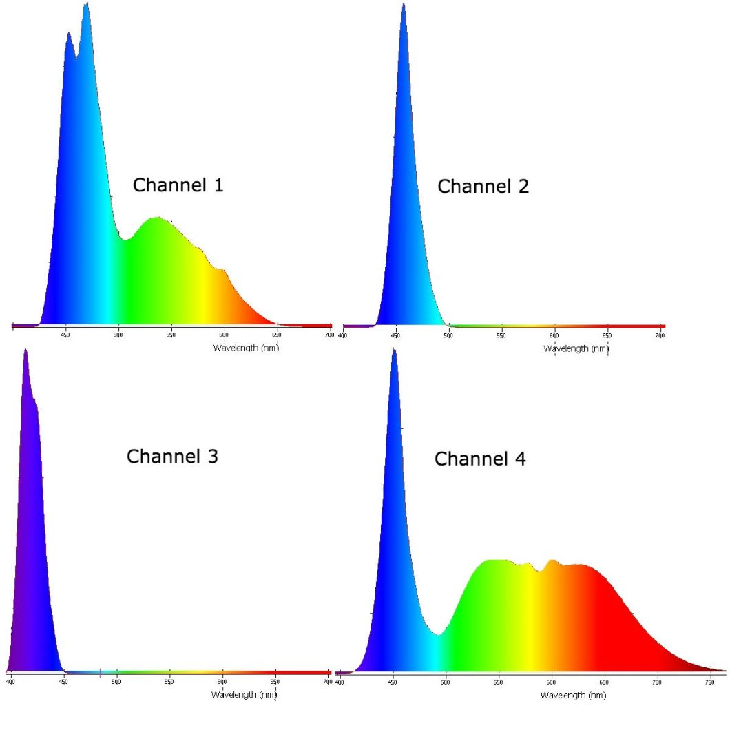 Orphek_Atlantik_v3_plus_LED_spectrum_Graph