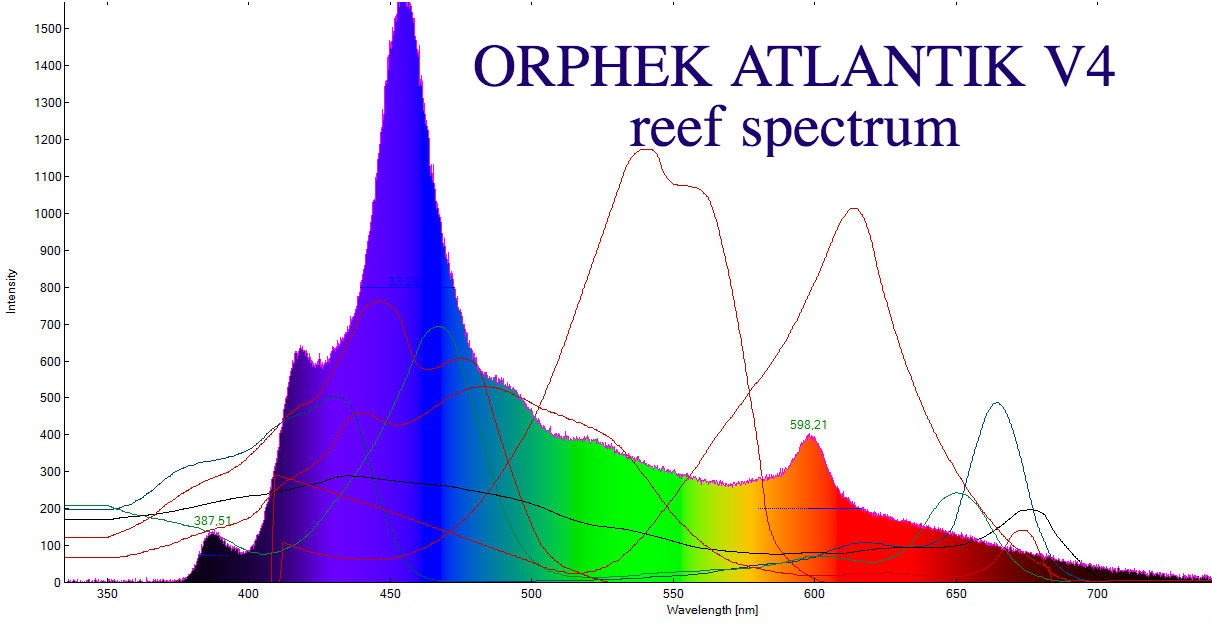 Orphek_Atlantik_v4_reef_spctrum