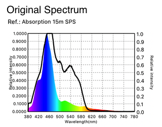spektrum asal