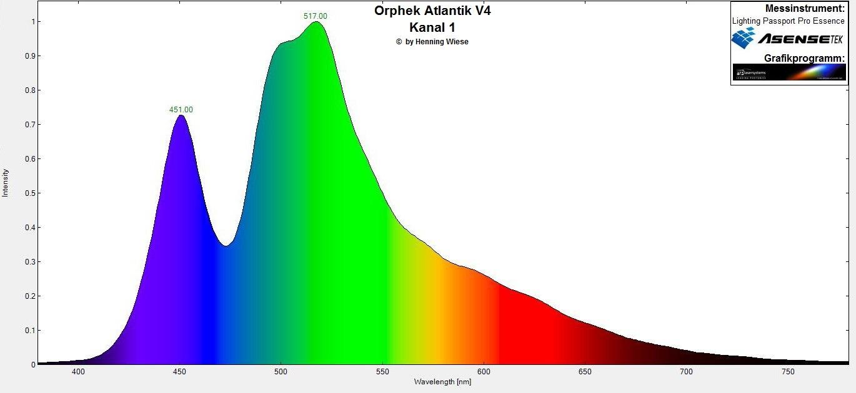 Orphek Atlantik V4 Spektrum کانال 1