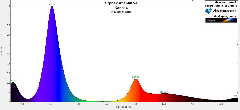 Orphek Atlantik V4 Spektrum کانال 4