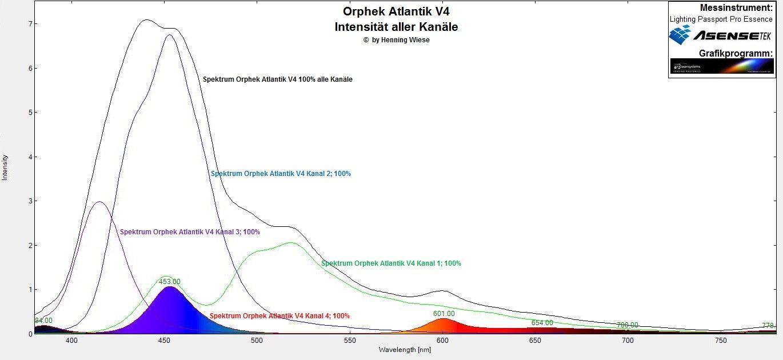 Orphek Atlantik V4 Spektrum Kanal