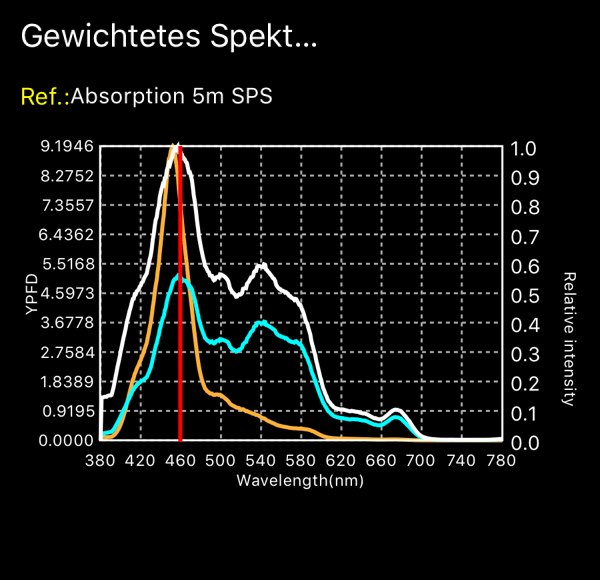 ORPHEK BLUE SPECTRUM STRONGER THAN THE SUN