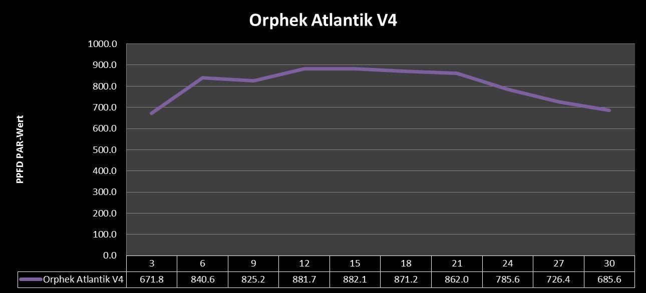 Orphek Atlantik V4 Abstannungsmessung PAR- Wert