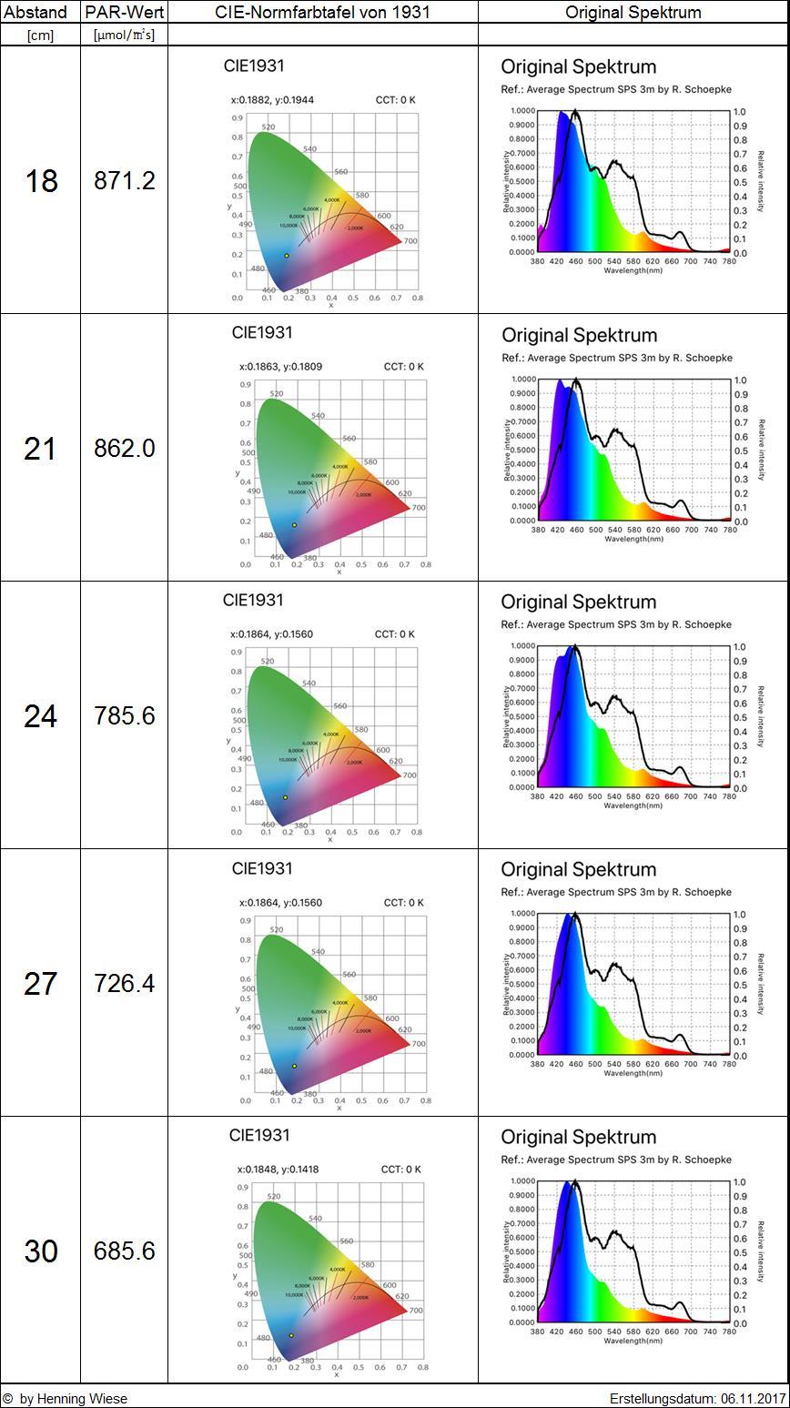 Orphek-Atlantik-V4-Entfernungsmessungsspektrum-2
