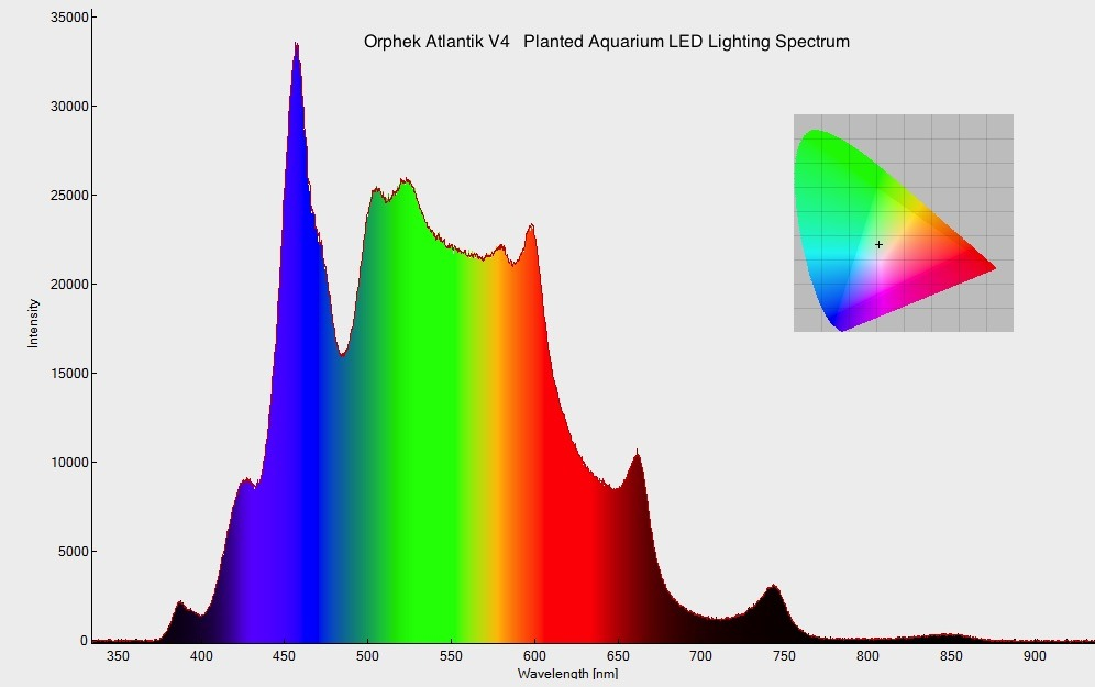 orphek-atlantik v4-plantet akvarium LED spektrum