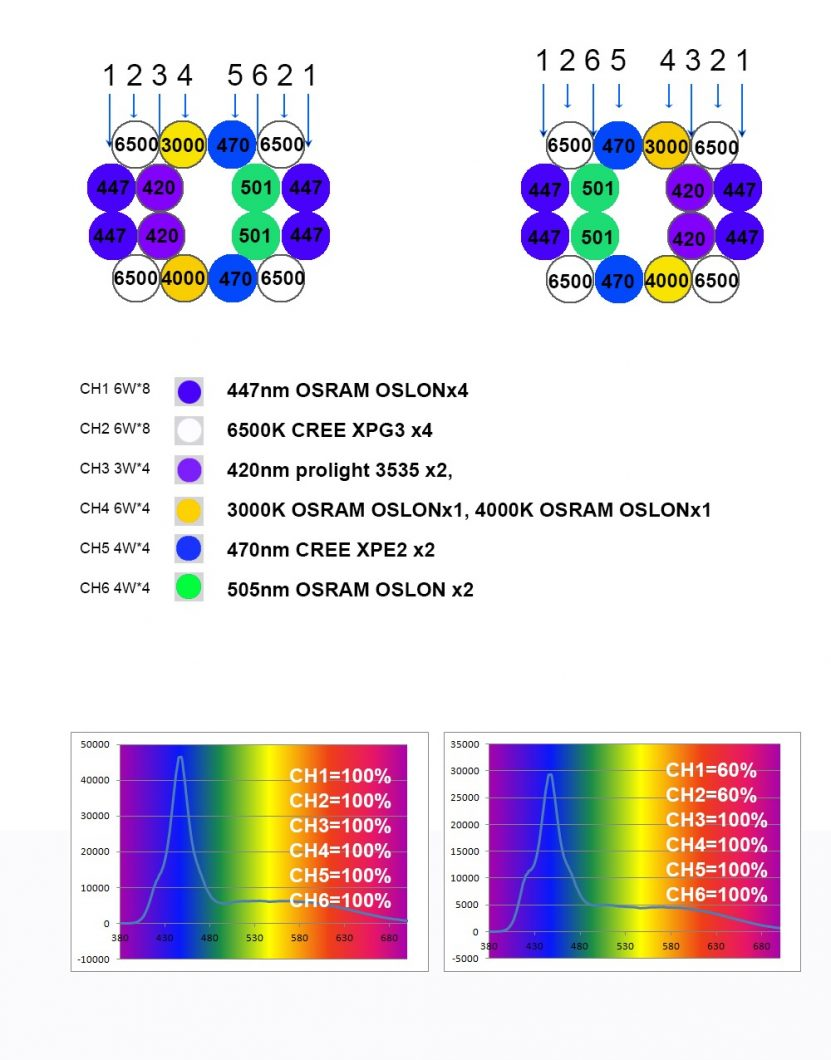 Orphek ocean LED ratio map