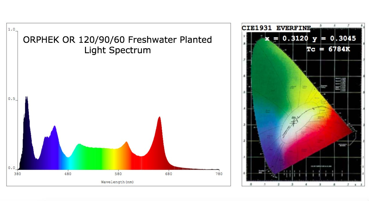 ORPHEK-OR-120-90-60-Freshwater-Planted-Light-Spectrum