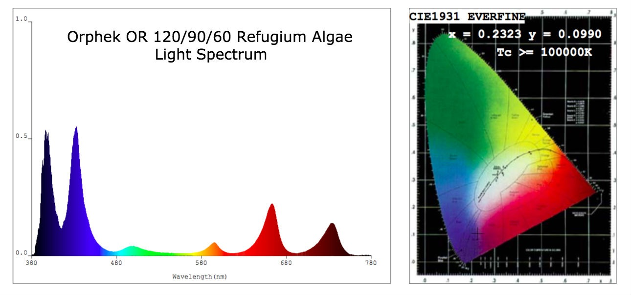 Orphek-OR-120-90-60 Refugium Algae Light Spectrum