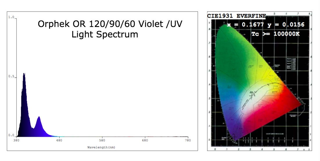 Orphek-OR-120-90-60-Violet-UV-Light-Spectrum