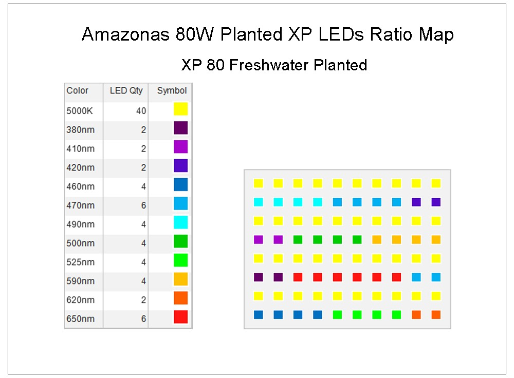Amazonas 80w planted xp leds ratio map