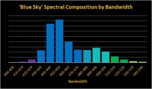 Orphek-OR bar blue Sky- spectrum by 10nm bandwidths