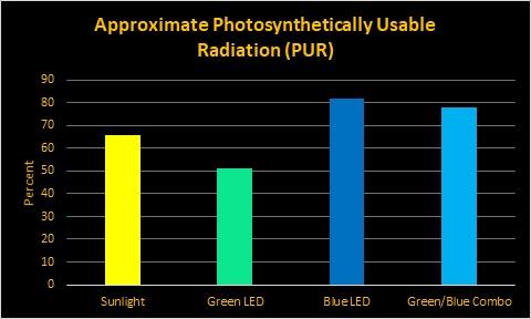 光合作用可用輻射 -  orphek藍天