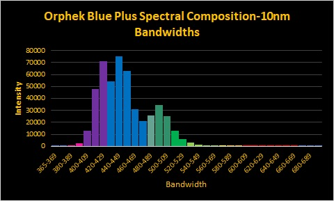 Orphek-OR2-blue-plus-LED-Bar-spectrum