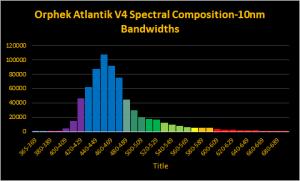 orphek-atlantik-v4-spectrum-test-dana-riddel
