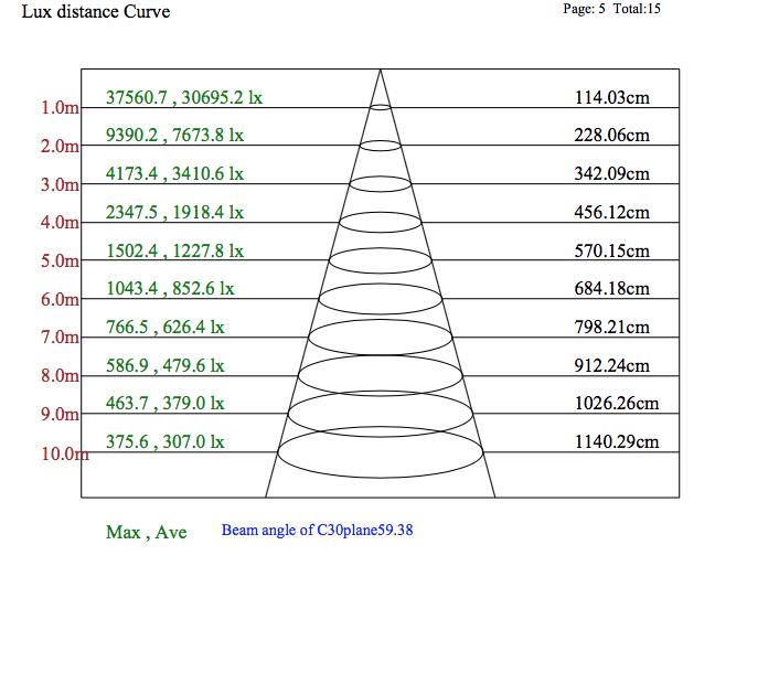 καμπύλη απόστασης amazonas 320 watt lux