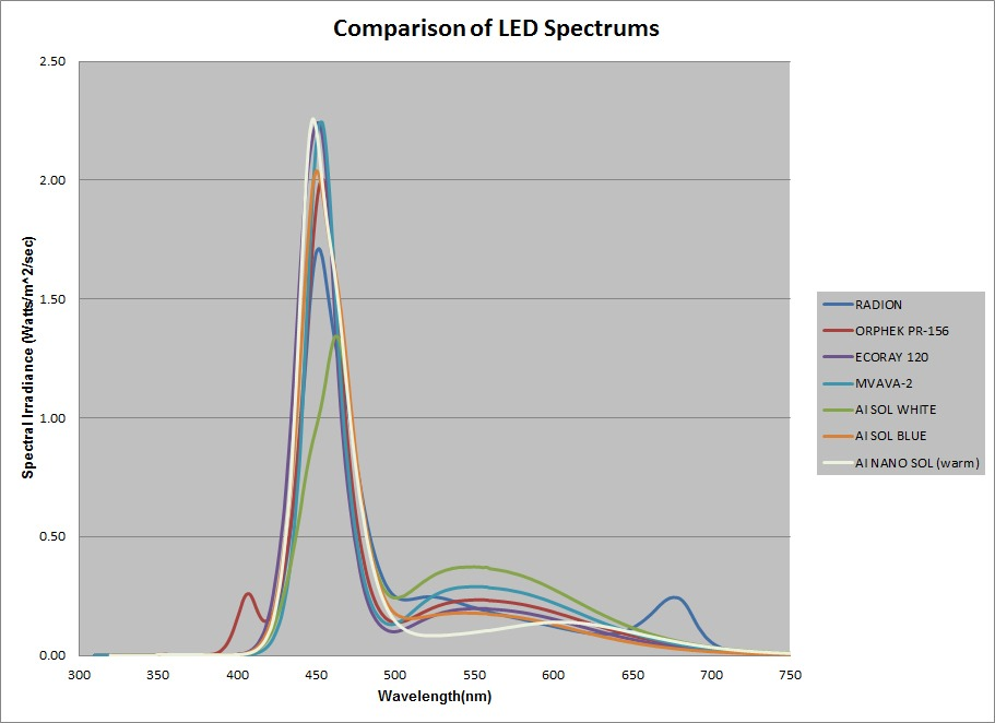 comparison of LED spectrums