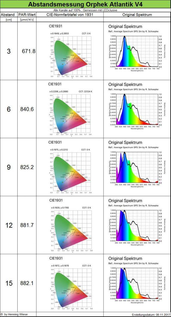 Spektrum LED pertumbuhan paling apik ing donya