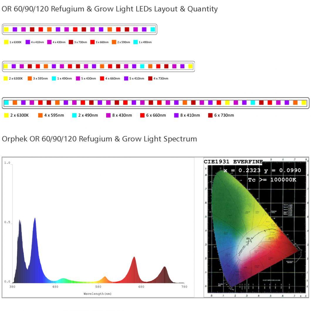 OR 60/90/120 grow light spectrum
